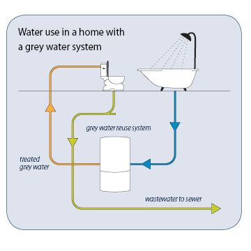 water how to use greywater reuse system city of guelph