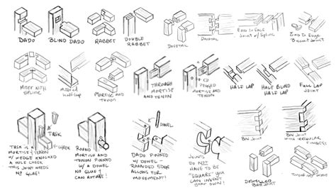 types of woodwork joints woodworking joint types plans free wistful29gsg