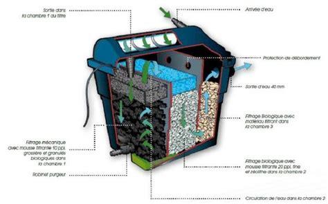 syst 232 me de filtration pour bassin filtraclear 6000 plusset ubbink