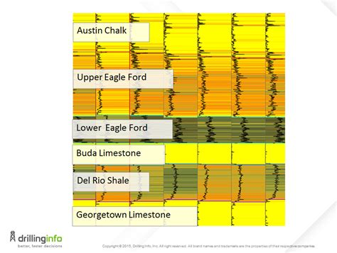 Eagle Ford by Eagle Ford Geology Assessment And Activity Update