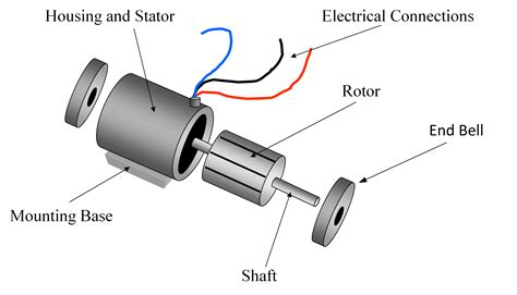 Induction Motor by Single Phase Induction Motor Working Electrical Academia