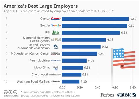 chart the world s best employers 2017 statista chart america s best large employers statista