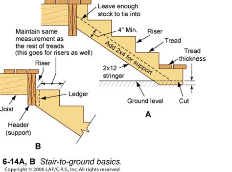 how to build basement stairs stairs built correctly build basement stairs construct
