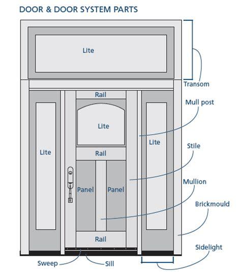 exterior door parts door anatomy the anatomy of a shaker cabinet door