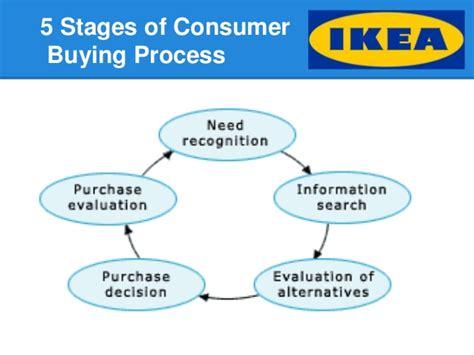 Homestyler Designer ikea marketing campaign presentation