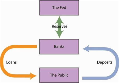 how do banks make money from credit cards how do banks make money especially commercial banks