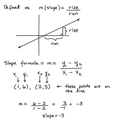 the slope slope of a line