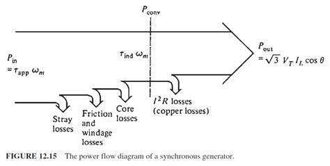 Define Electric Motor by Define 3 Phase Synchronous Motor Impremedia Net