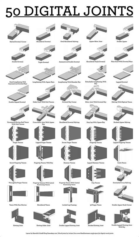 list of woodwork joints 50 digital wood joints poster make