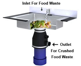 waste disposal kitchen sink linear e a s t manufacturer of energy safety water