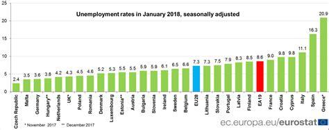 oficinas del desempleo eurostat desempleo en europa hasta enero de 2018