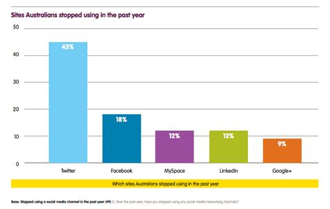 most popular site report smartphones win as the most popular social media