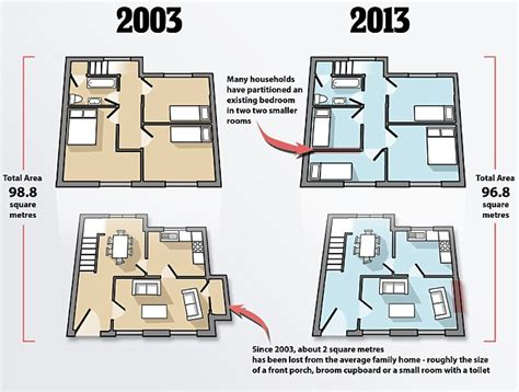 home design story room size average home has shrunk by two square metres in
