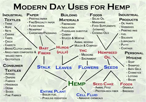 uses for what is hemp