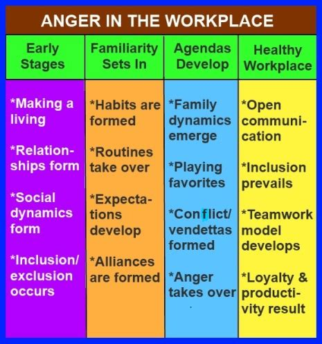 Modification Discrimination In The Workplace by Anger In The Workplace