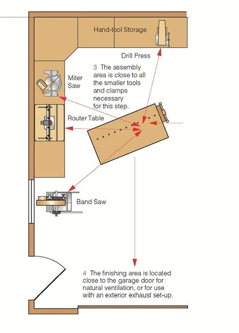 woodworking workshop layout garage shop layout popular woodworking