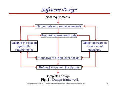 How To Design Software chapter 5 software design