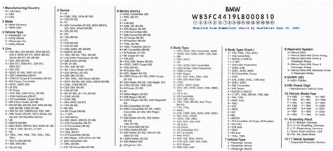 Bmw Motorcycle Vin Decoder by Decoding The 17 Character Bimmer Vin Bimmerfest Bmw Forums
