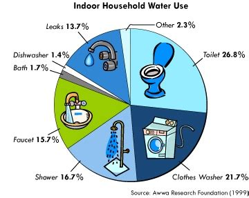 water how to use big lake dept of water power ca indoor conservation