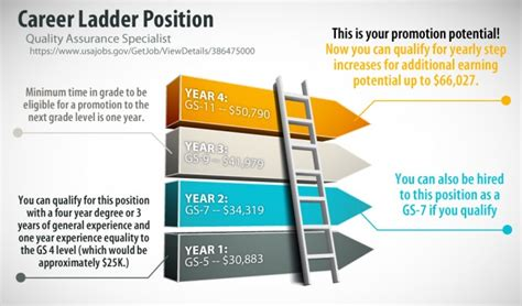 what is a federal career ladder position the resume place