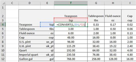 conversion of table lesupercoin printables worksheets