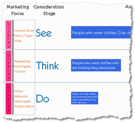 see think do a content marketing measurement business