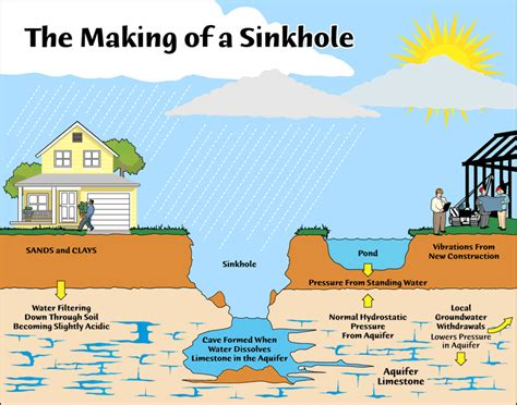 which property causes water to form sinkholes