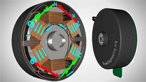 Brushless Electric Motor by Brushless Dc Motor How It Works