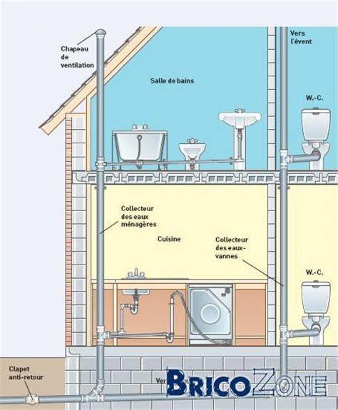 schema evacuation des eaux d une maison