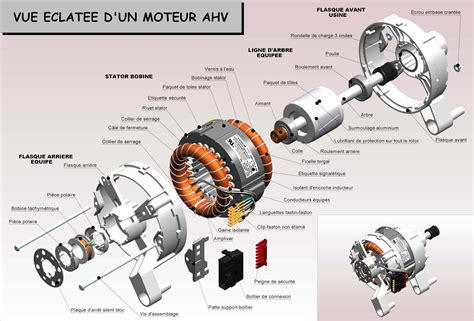 Ac Motor Working by Tech Electrical India Induction Motor Working Types Of