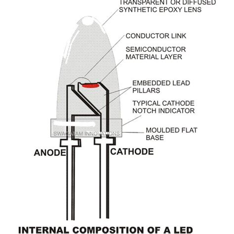 how led lights work how do led light bulbs work properties and working