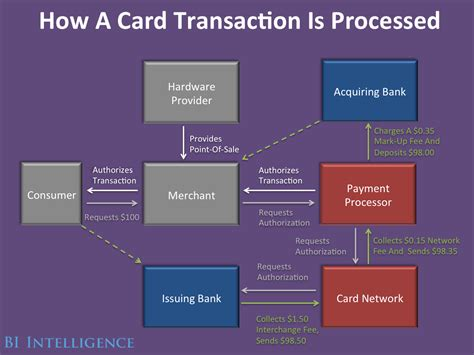 how does a credit card company make money bloated complex credit card ecosystem startups struggle
