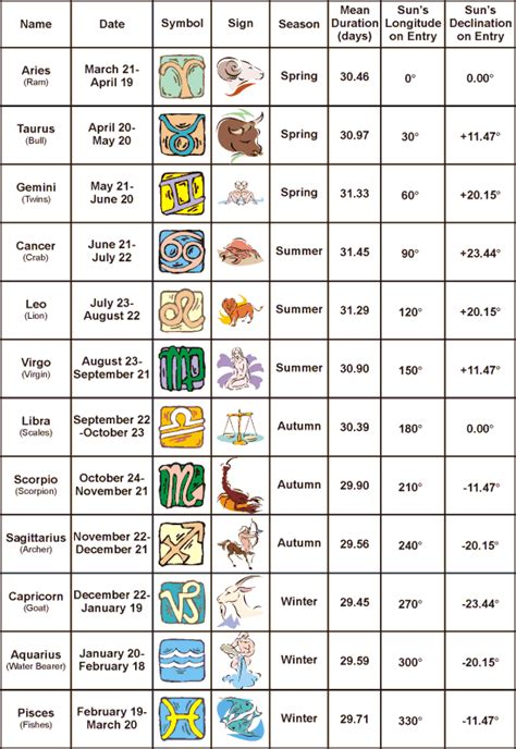 zodiac signs search results for the zodiac signs calendar 2015