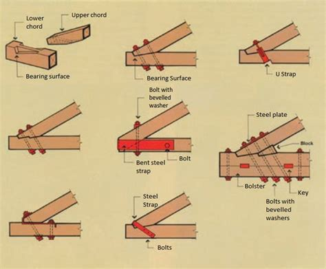traditional woodworking joints architectural roof trusses woodsolutions