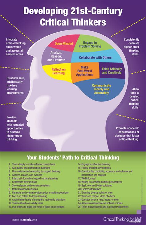 the writing revolution a guide to advancing thinking through writing in all subjects and grades critical thinking infographic pondering the classroom