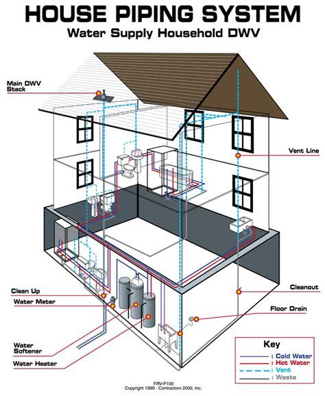house plumbing system drain sewer cleaning repair nc concord