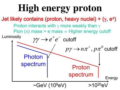 Proton Energy by Ppt Gamma Bursts High Energy Astrophysics