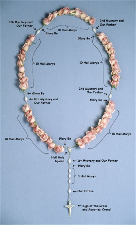 how to use rosary pink rosary
