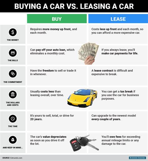 can you make a car payment with a credit card differences between buying leasing a car business insider