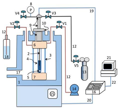 microwave heating microwave apparatus for kinetic studies and in situ