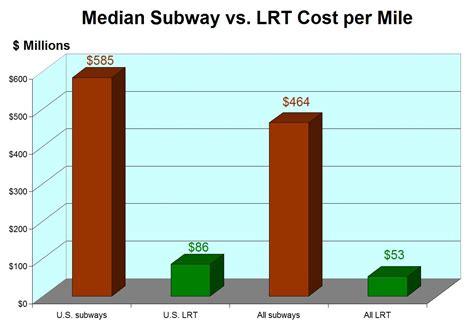 lights cost lrt light rail now