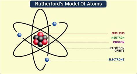 Rutherford Proton by Rutherford S Model Of Atoms Ernest Rutherford Atomic Theory