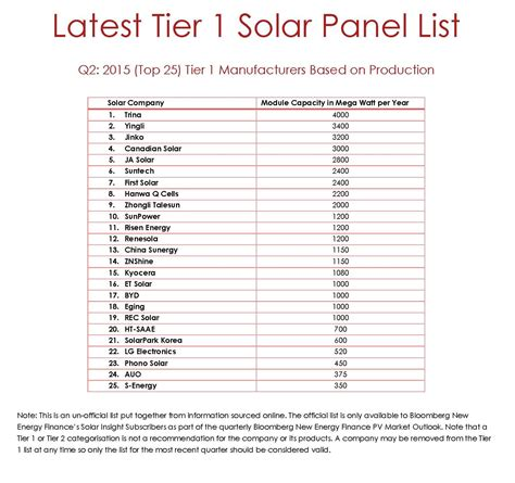one list what is a tier 1 solar panel