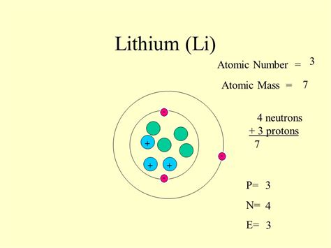 Proton Atomic Number by Sodium Na 11 Atomic Number Atomic Mass