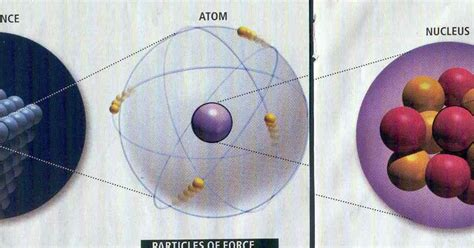 What Is A Proton Made Of by Jimsastronomy Protons Made Of Quarks Made Of Preons