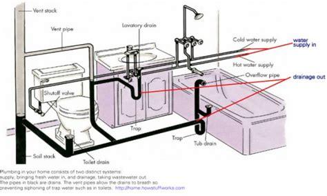 kitchen sink vent diagram bathroom plumbing venting bathroom drain plumbing diagram