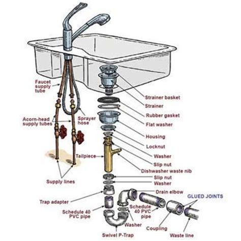 install kitchen sink plumbing guaranteed plumbing danville ca san ramon plumber how