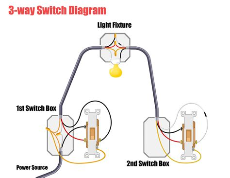 wiring a switch to a light fixture wiring a light fixture and switch wiring a light fixture