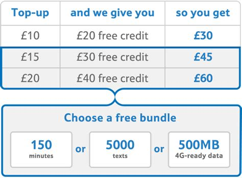 tesco credit card make a payment tesco mobile sim card 3 in 1 superfast 4g plus 163 30 free