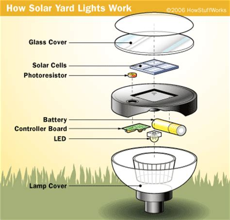how led lights work solar cells and producing light howstuffworks